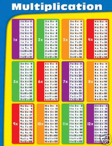 Multiplication Chart 1 12 Poster Classroom Chart New