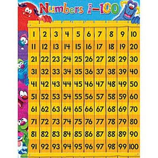 Trend Enterprises Furry Friends™ Numbers 1 100 Learning Chart