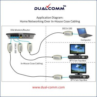 Ethernet Over Coax Kit Home Networking Over in House Coax for U Verse Users
